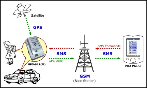 Mobile Tracking Systems